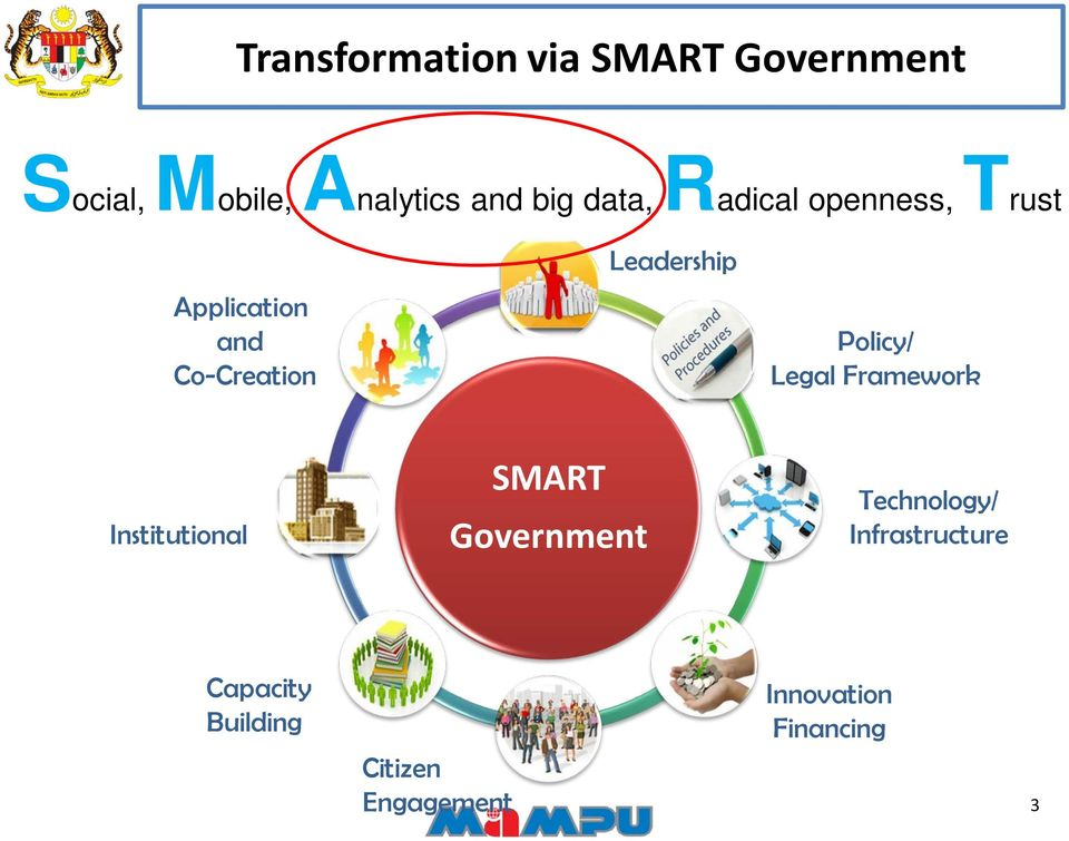 Policy/ Legal Framework Institutional SMART Government Technology/