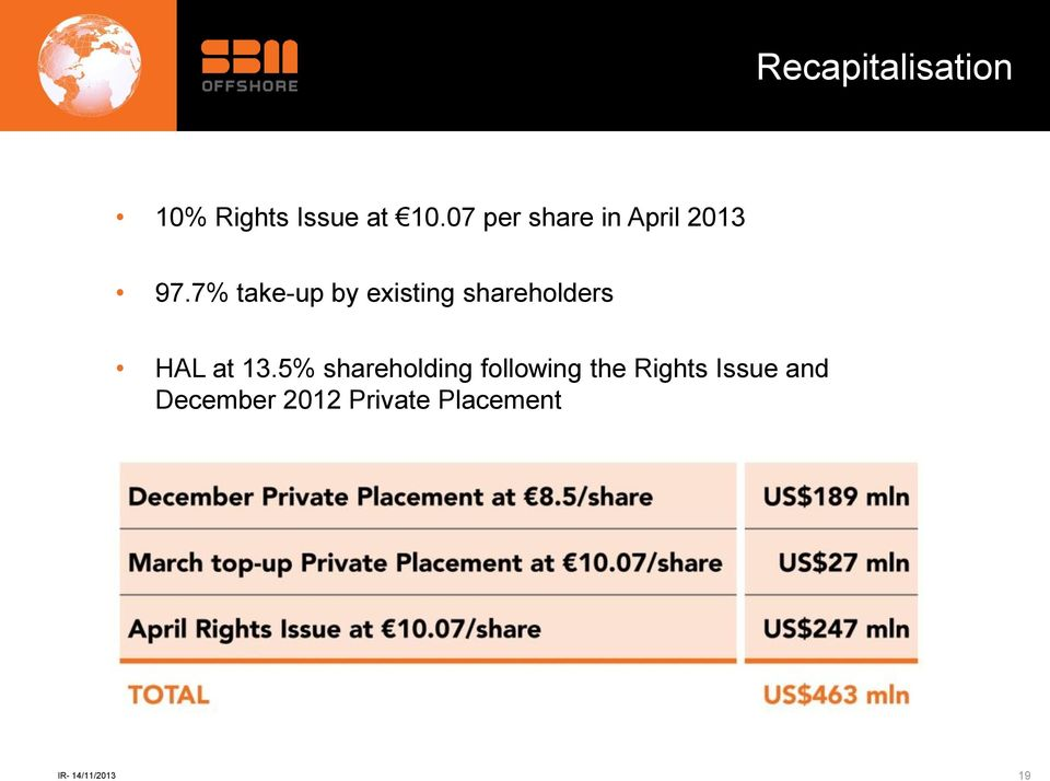7% take-up by existing shareholders HAL at 13.