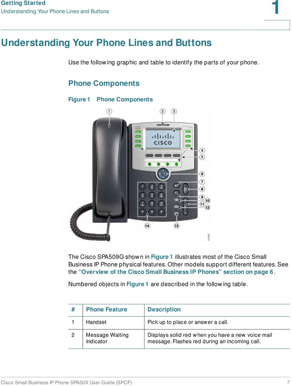 Other models support different features. See the Overview of the Cisco Small Business IP Phones section on page 6. Numbered objects in Figure 1 are described in the following table.