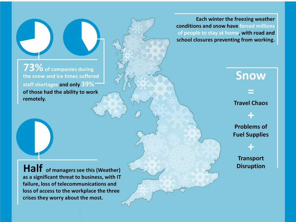 73% of companies during the snow and ice times suffered staff shortages and only 39% of those had the ability to work remotely.