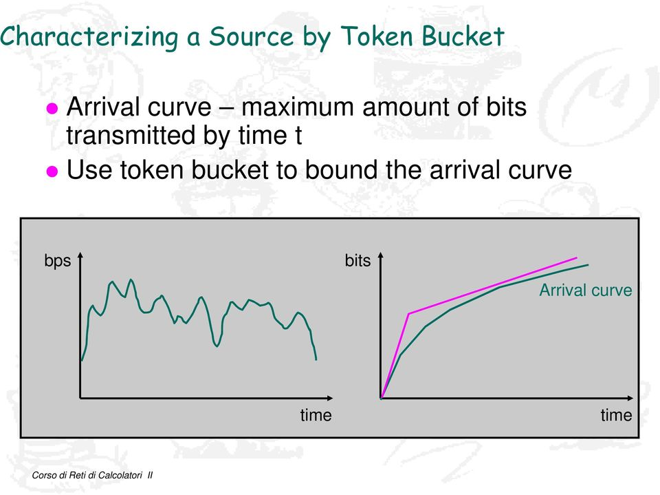 transmitted by time t Use token bucket to