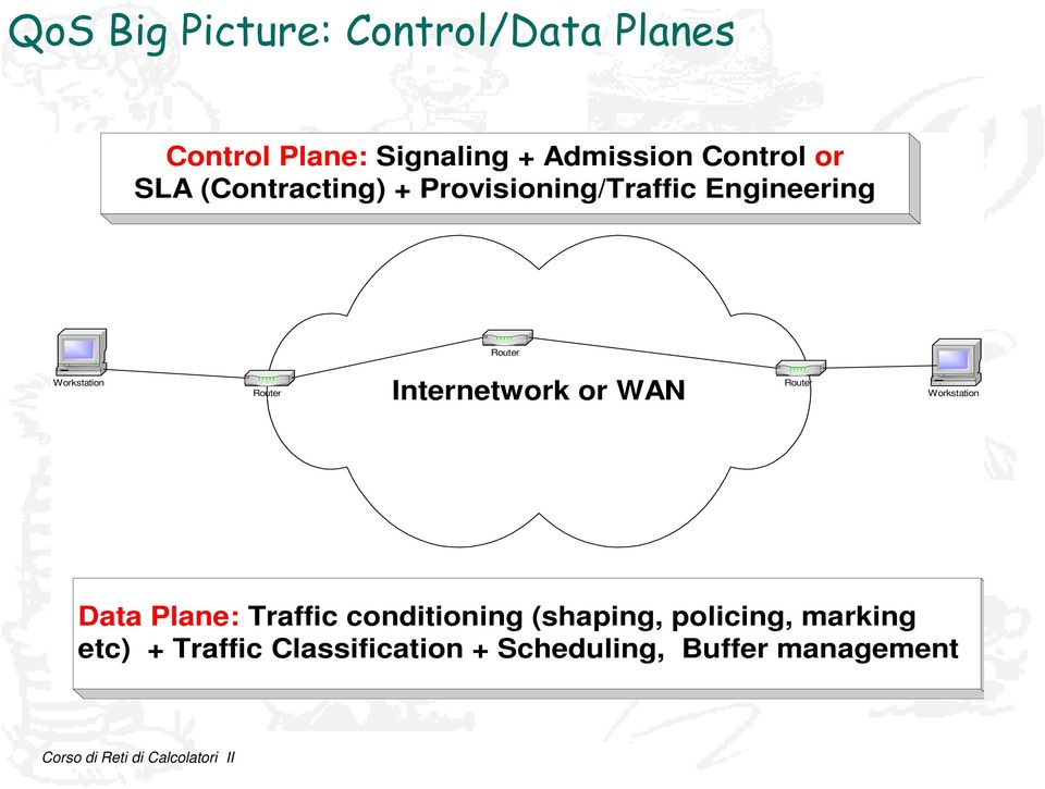 Internetwork or WAN Router Workstation Data Plane: Traffic conditioning (shaping,