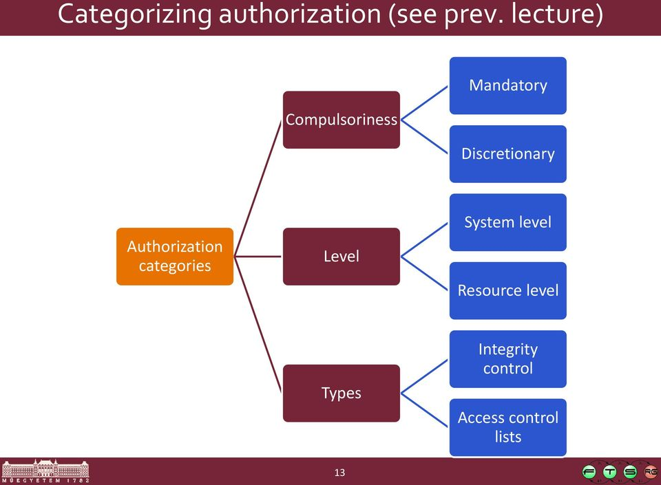 Authorization categories Level System level