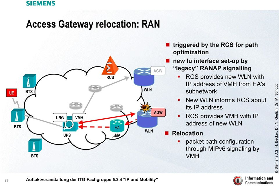 IP address of VMH from HA's subnetwork New WLN informs RCS about its IP address RCS provides