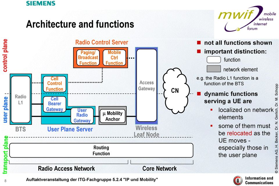 Access Network Routing