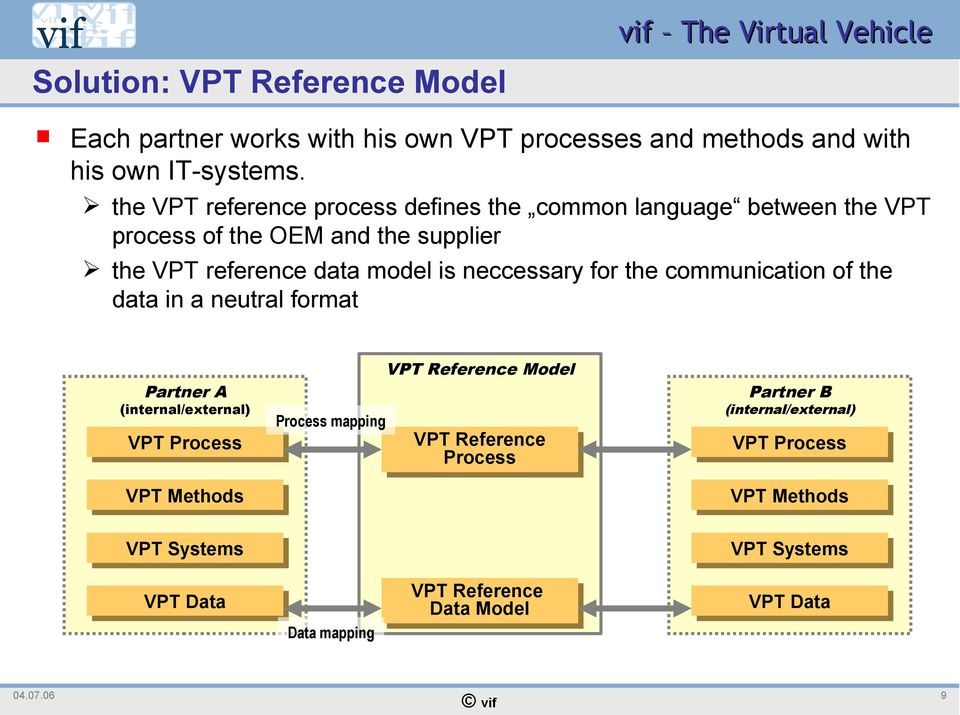 neccessary for the communication of the data in a neutral format VPT Reference Model Partner A (internal/external) Process mapping VPT