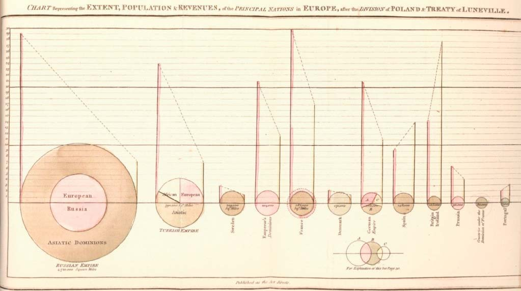 Although Playfair usually made wise judgments about graphical images and their use for presenting data, he did not in 1801 have the benefi ts of the large collection of research that has since