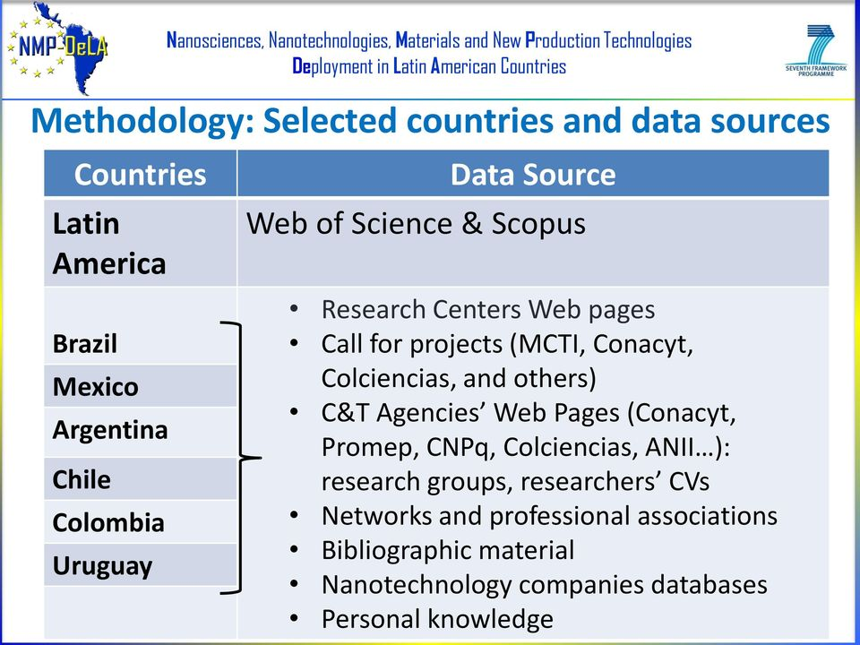 Colciencias, and others) C&T Agencies Web Pages (Conacyt, Promep, CNPq, Colciencias, ANII ): research groups,