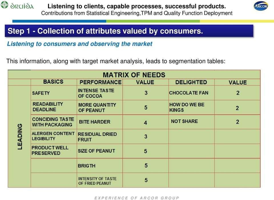 segmentation tables: NEW PRODUCT ORDER CONSUMER SEGMENTATION MATRIX WHO? DOING? WHEN? WHERE HOW?