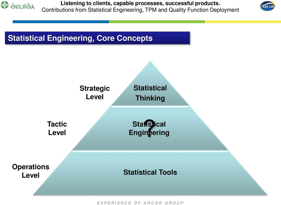 Core Concepts Strategic Level Statistical Thinking