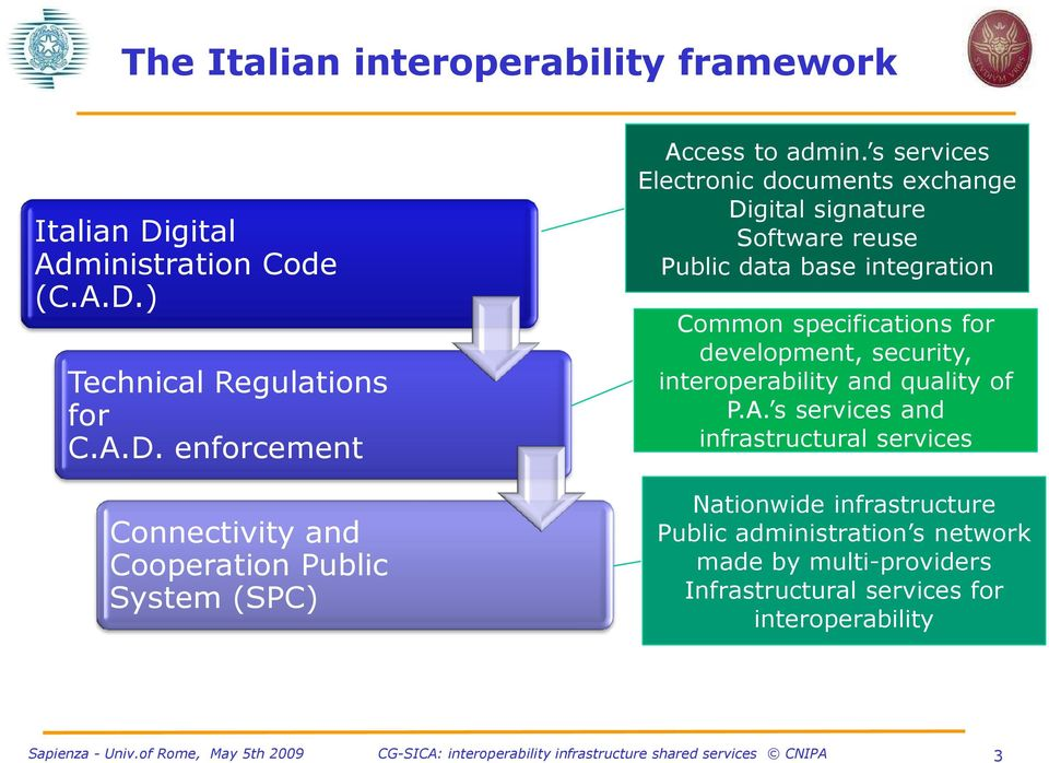 development, security, interoperability and quality of P.A.