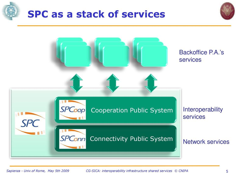 System Interoperability services