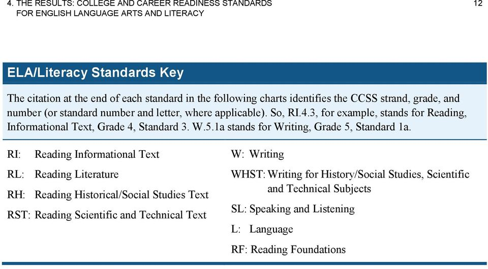 3, for example, stands for Reading, Informational Text, Grade 4, Standard 3. W.5.1a stands for Writing, Grade 5, Standard 1a.
