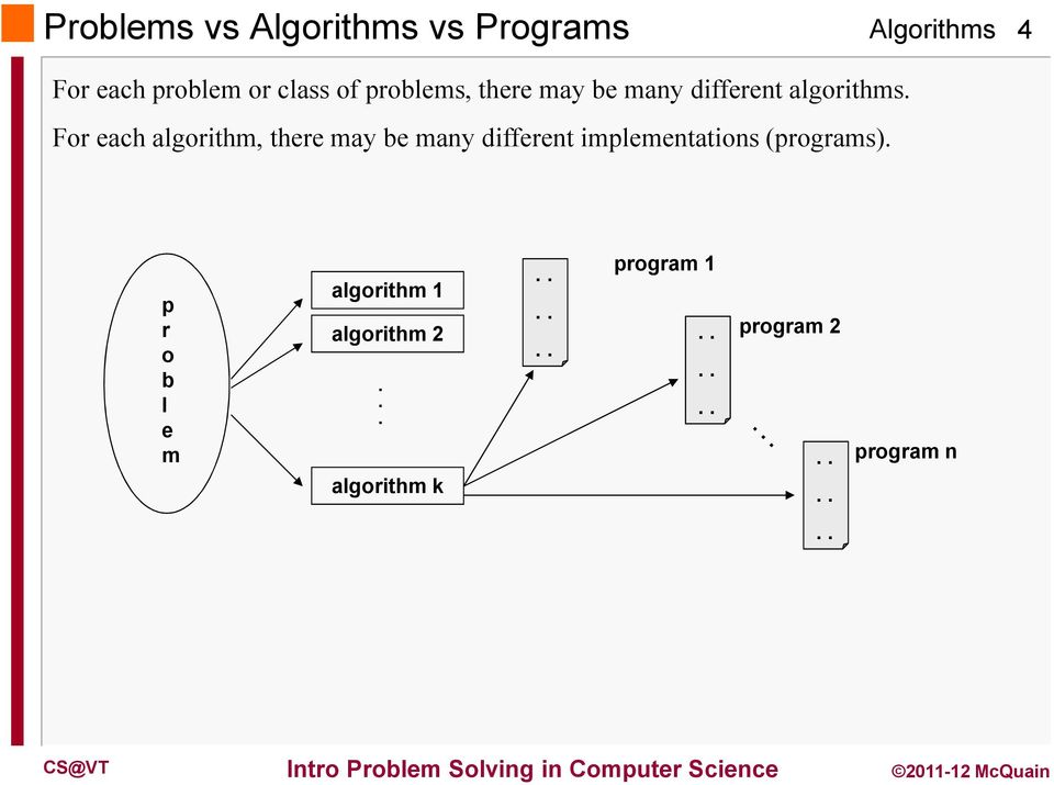 For each algorithm, there may be many different implementations