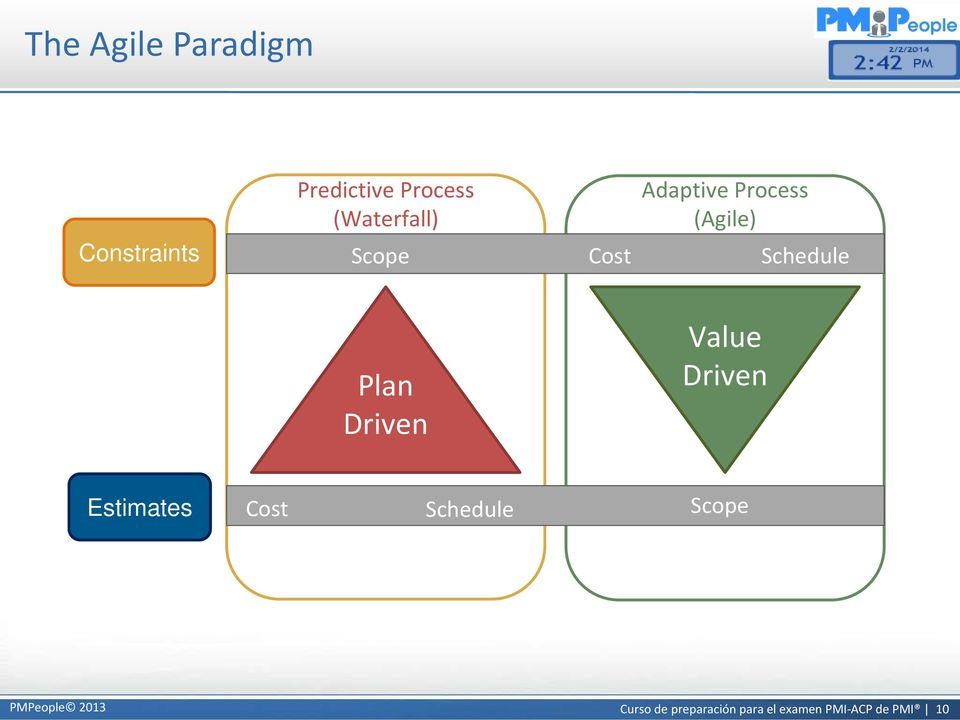 Schedule Plan Driven Value Driven Estimates Cost