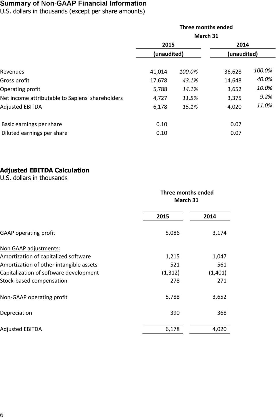 07 Diluted earnings per share 0.10 0.07 Adjusted EBITDA Calculation U.S.