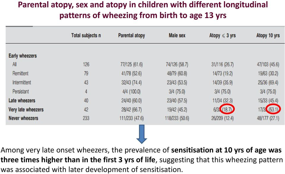 sensitisation at 10 yrs of age was three times higher than in the first 3 yrs of life,
