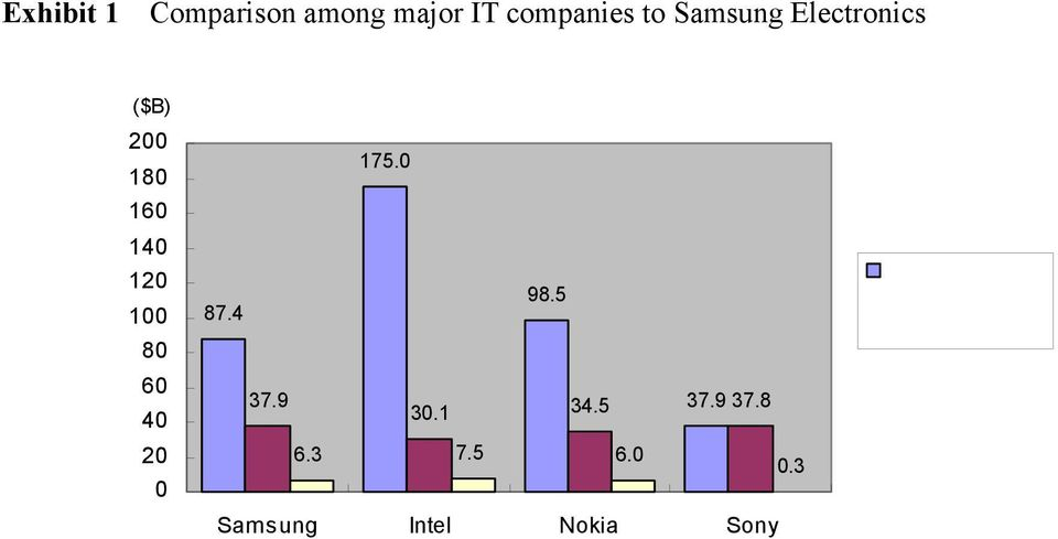 3 Samsung Intel Nokia Sony Source: Each company s annual report (2003) Exhibit 2 BusinessWeek/ Interbrand s Global Brand Scoreboard Rank Company Brand