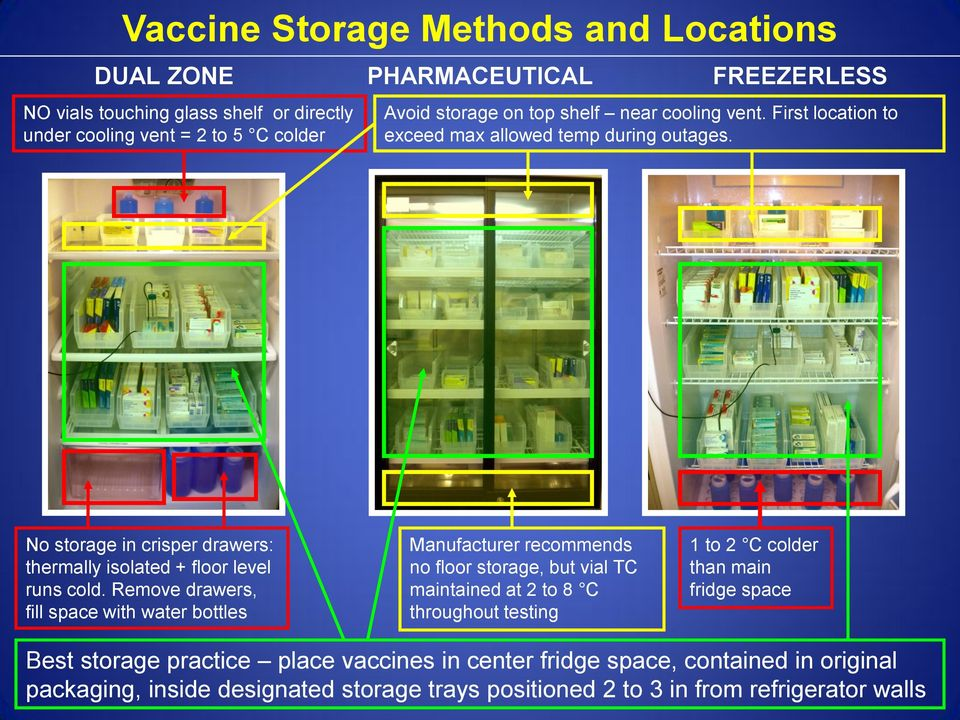 Guidelines For Storage And Temperature Monitoring Of