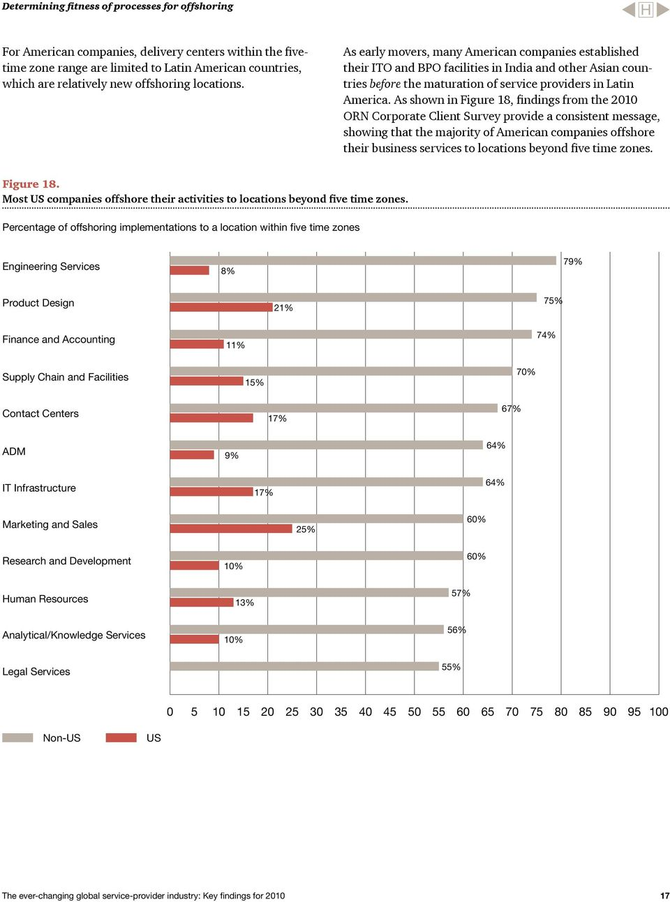 As shown in Figure 18, findings from the 2010 ORN Corporate Client Survey provide a consistent message, showing that the majority of American companies offshore their business services to locations