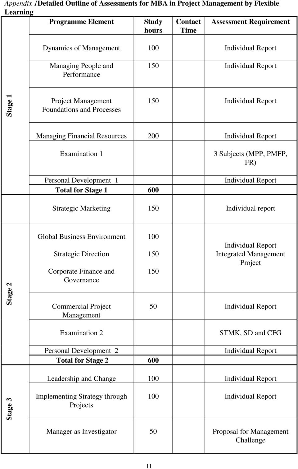 1 Personal Development 1 Total for Stage 1 600 3 Subjects (MPP, PMFP, FR) Individual Report Strategic Marketing 150 Individual report Stage 2 Global Business Environment Strategic Direction Corporate
