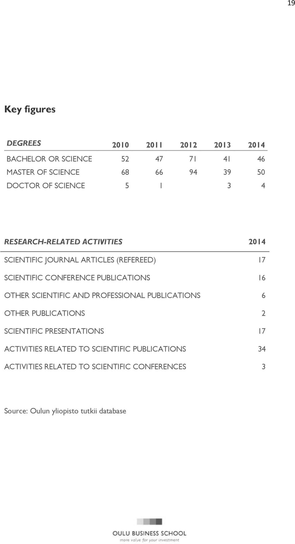 CONFERENCE PUBLICATIONS 16 OTHER SCIENTIFIC AND PROFESSIONAL PUBLICATIONS 6 OTHER PUBLICATIONS 2 SCIENTIFIC PRESENTATIONS