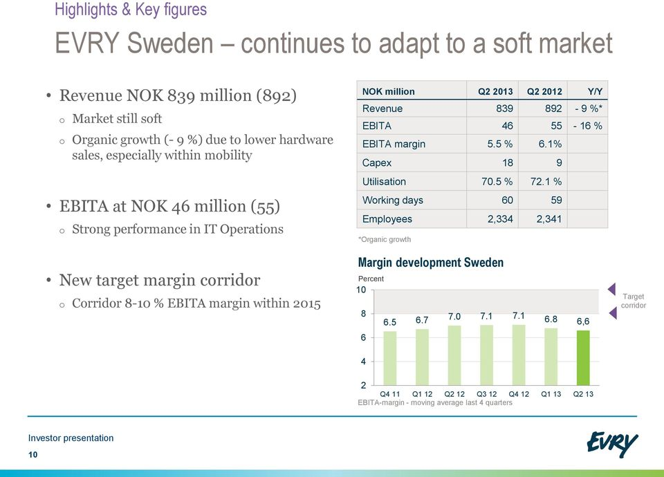 NOK million Q2 2013 Q2 20 Y/Y Revenue 839 892-9 %* EBITA 46 55-16 % EBITA margin 5.5 % 6.1% Capex 18 9 Utilisation 70.5 % 72.