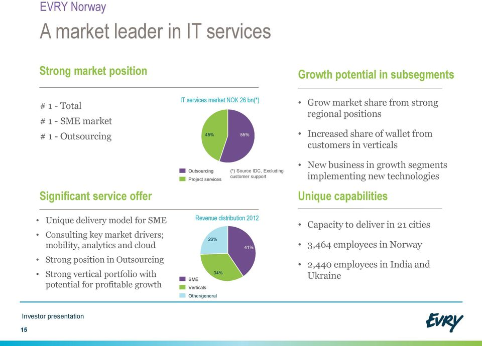 business in growth segments implementing new technologies Unique capabilities Unique delivery model for SME Consulting key market drivers; mobility, analytics and cloud Strong position in Outsourcing