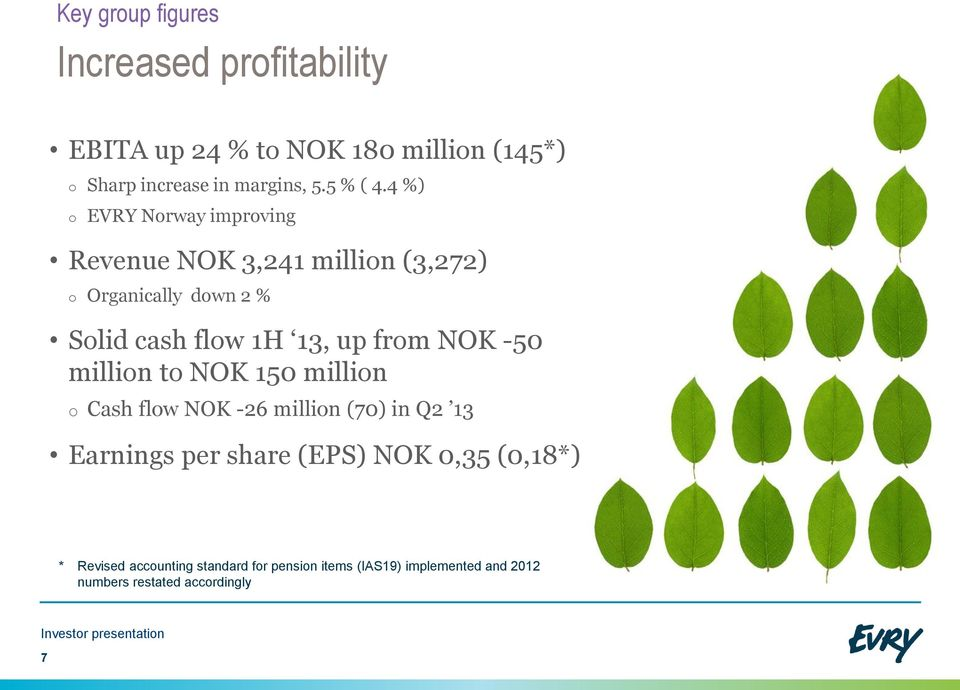 4 %) o EVRY Norway improving Revenue NOK 3,241 million (3,272) o Organically down 2 % Solid cash flow 1H 13, up