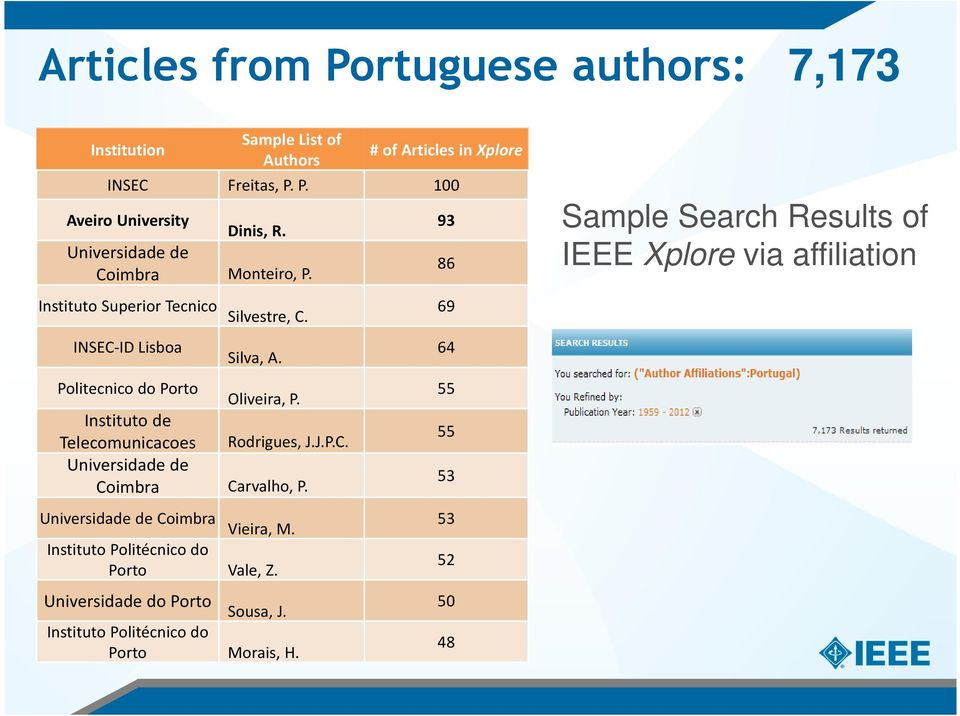 93 86 69 Sample Search Results of IEEE Xplore via affiliation INSEC-ID Lisboa Silva, A. Politecnico do Porto Oliveira, P.