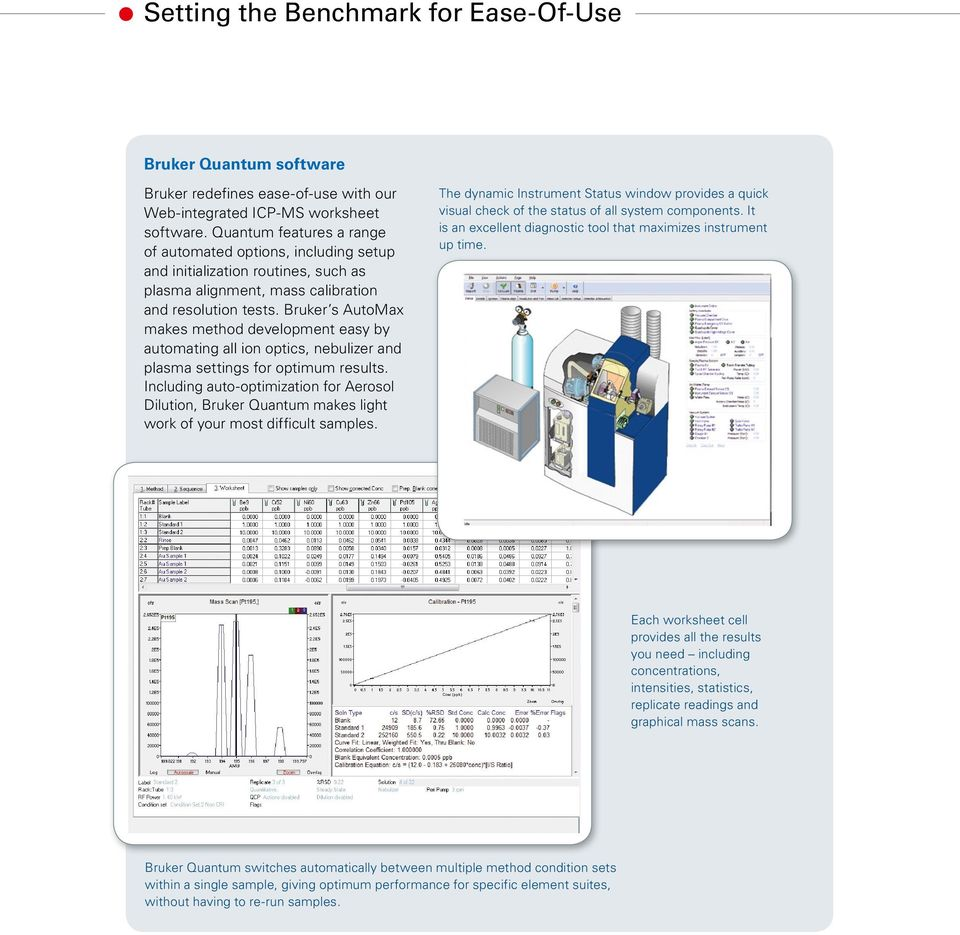 Bruker s AutoMax makes method development easy by automating all ion optics, nebulizer and plasma settings for optimum results.
