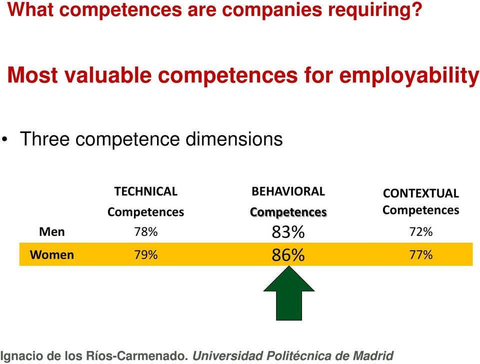 competence dimensions TECHNICAL Competences