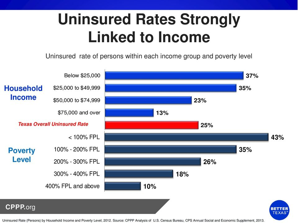 Rate 25% < 100% FPL 43% Poverty Level 100% - 200% FPL 200% - 300% FPL 26% 35% 300% - 400% FPL 18% 400% FPL and above 10% Uninsured Rate
