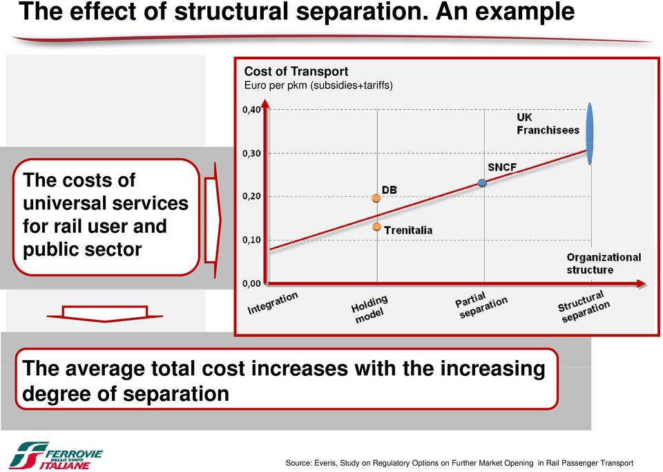 universal services for rail user and public sector The average total cost increases