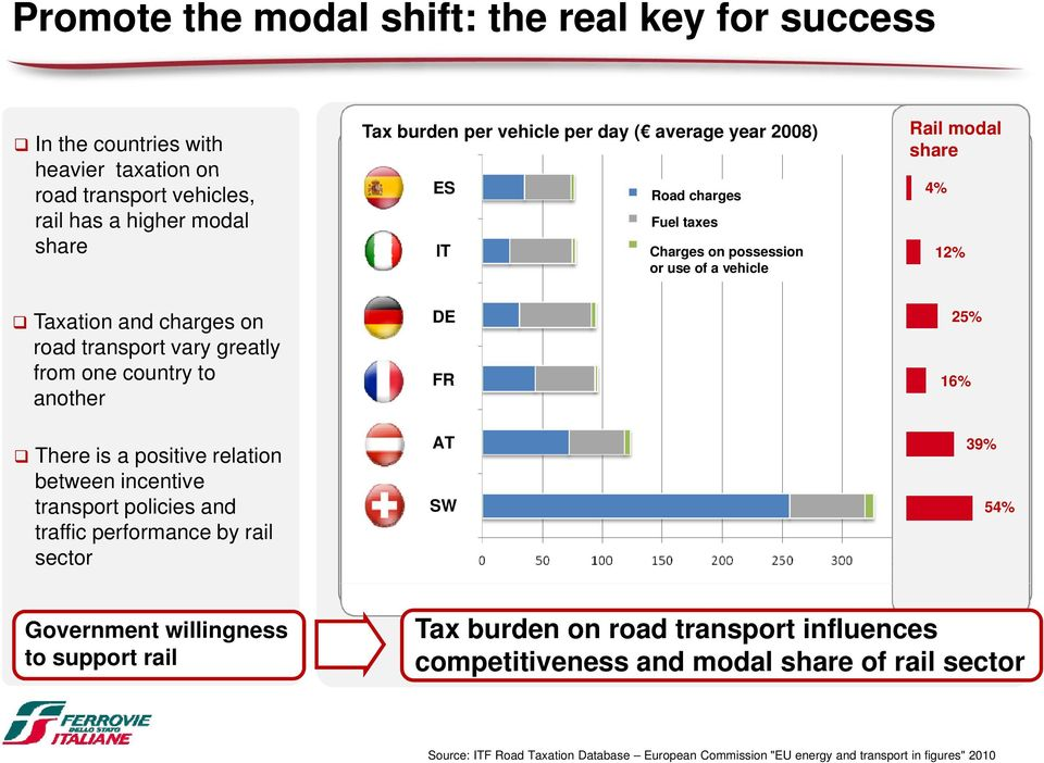 country to another There is a positive relation between incentive transport policies and traffic performance by rail sector DE FR AT SW 25% 16% 39% 54% Government willingness to