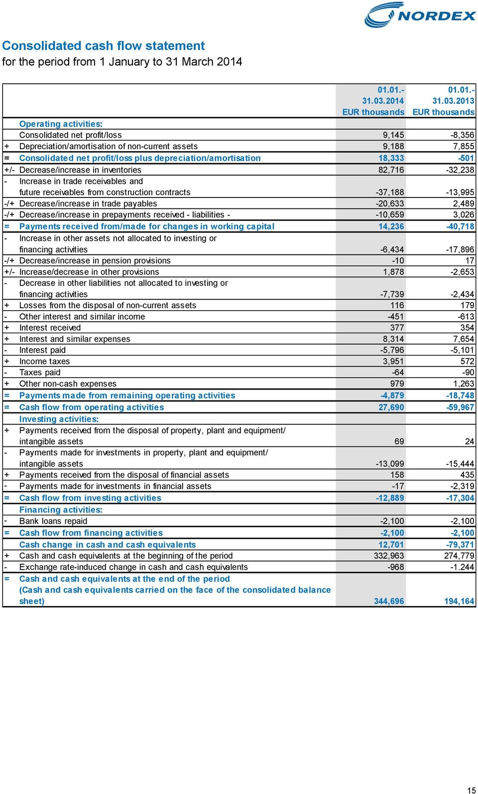 2013 EUR thousands EUR thousands Operating activities: Consolidated net profit/loss 9,145-8,356 + Depreciation/amortisation of non-current assets 9,188 7,855 = Consolidated net profit/loss plus