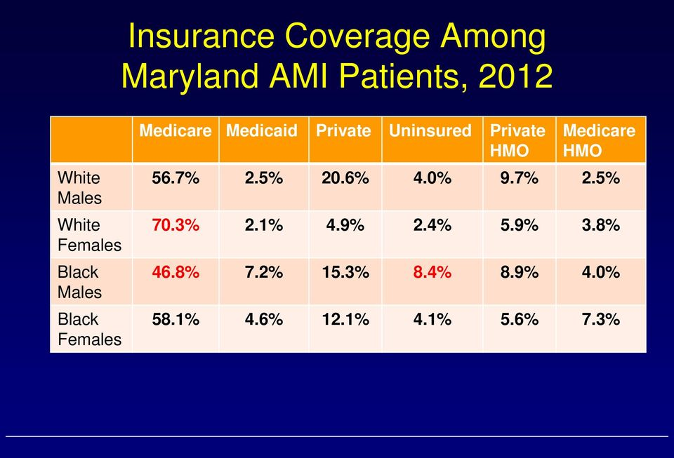 Private HMO Medicare HMO 56.7% 2.5% 20.6% 4.0% 9.7% 2.5% 70.3% 2.1% 4.