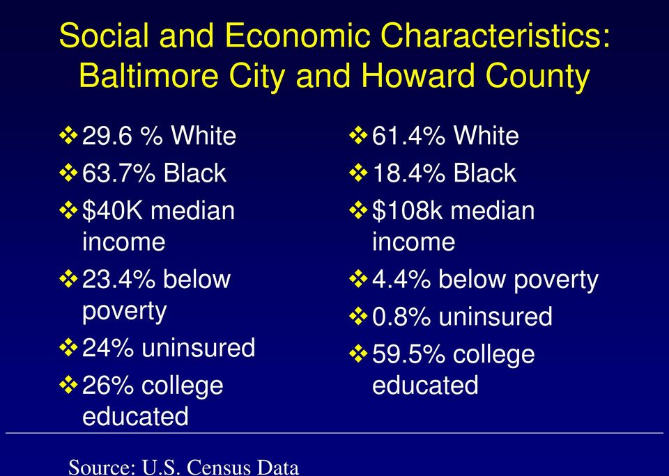 4% below poverty 24% uninsured 26% college educated 61.4% White 18.