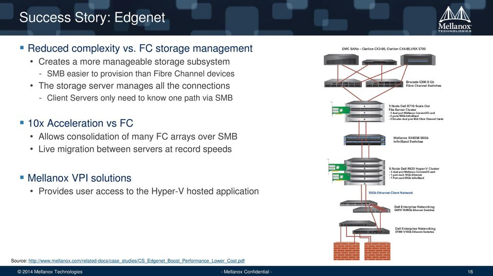 manages all the connections - Client Servers only need to know one path via SMB 10x Acceleration vs FC Allows consolidation of many FC arrays