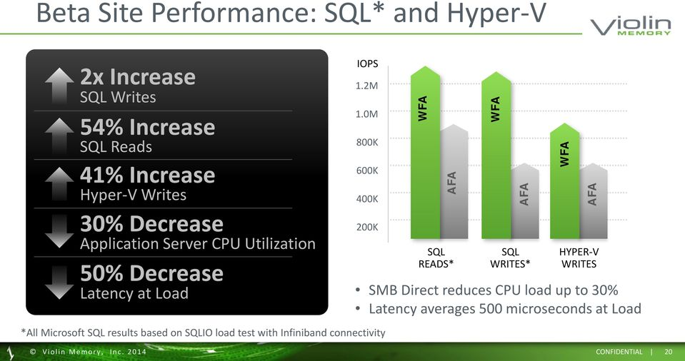 Load 200K SQL READS* SQL WRITES* HYPER-V WRITES SMB Direct reduces CPU load up to 30% Latency averages 500 microseconds at