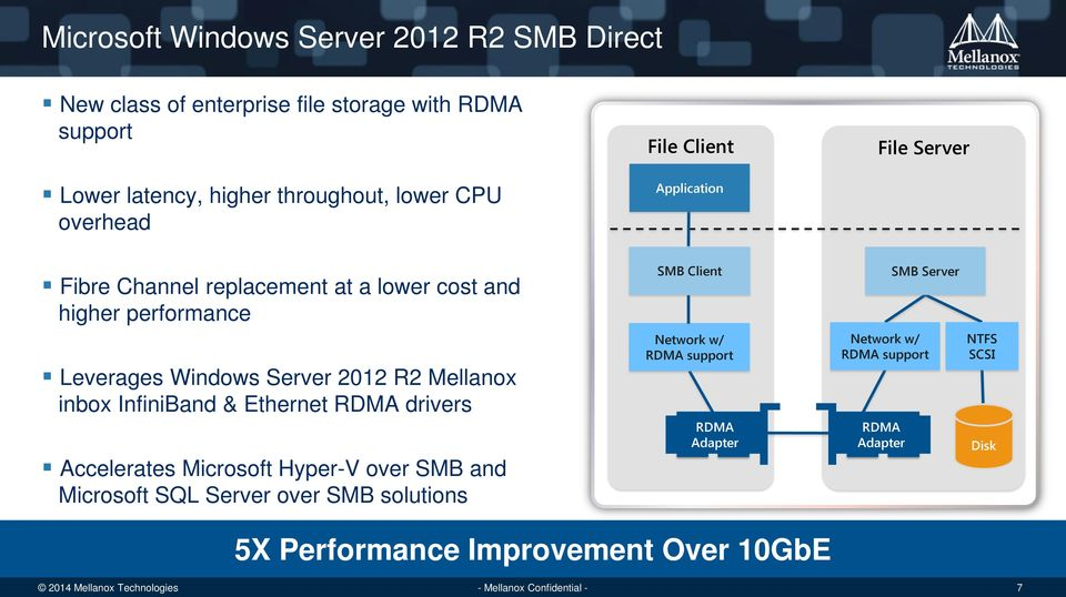 Leverages Windows Server 2012 R2 Mellanox inbox InfiniBand & Ethernet RDMA drivers Accelerates Microsoft Hyper-V over SMB and Microsoft SQL