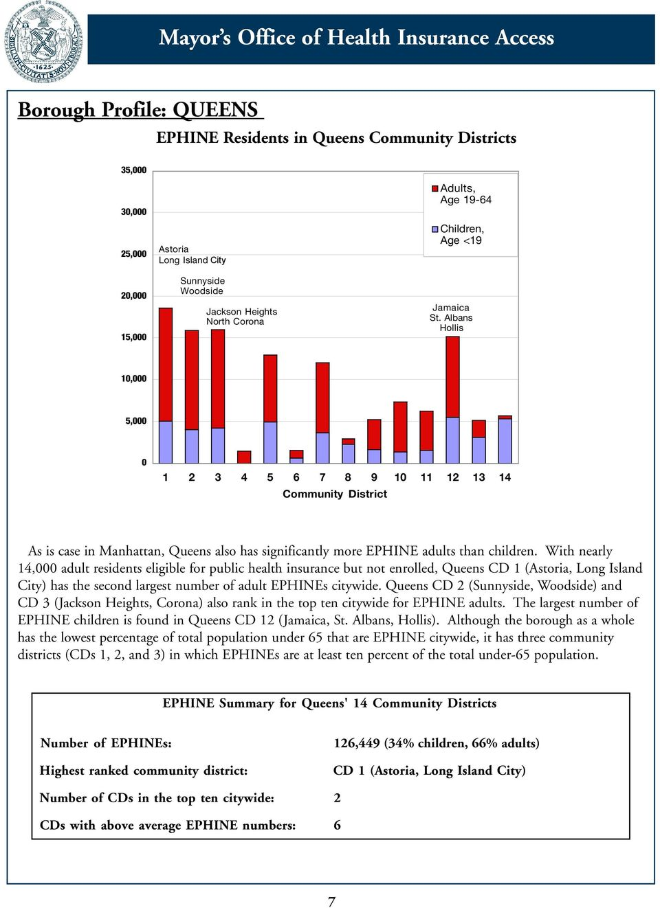 With nearly 14,000 adult residents eligible for public health insurance but not enrolled, Queens CD 1 (Astoria, Long Island City) has the second largest number of adult EPHINEs citywide.