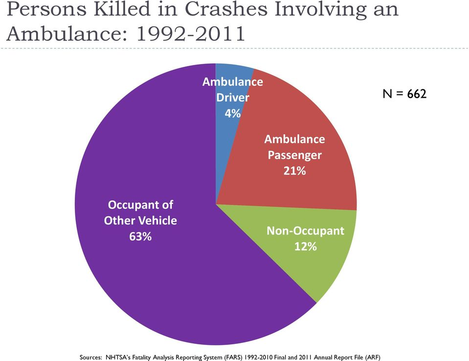 Other Vehicle 63% Non-Occupant 12% Sources: NHTSA s Fatality