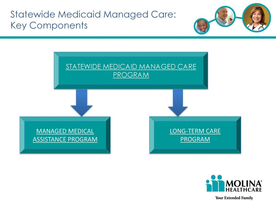 MANAGED CARE PROGRAM MANAGED MEDICAL