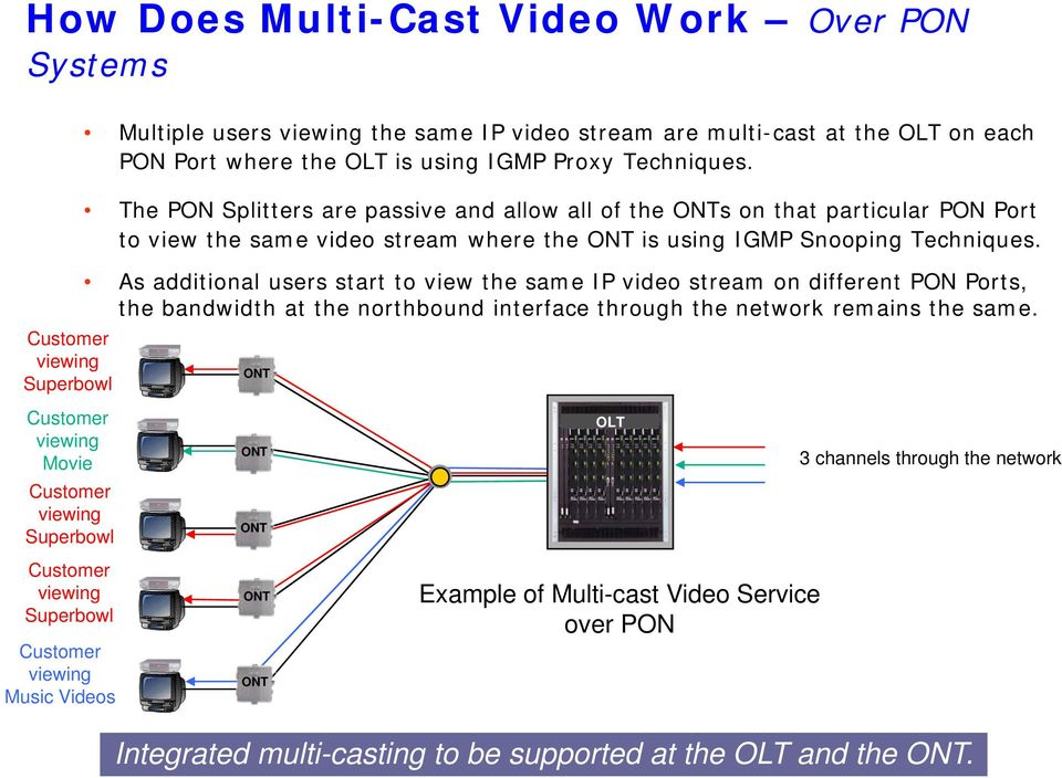 The PON Splitters are passive and allow all of the ONTs on that particular PON Port to view the same video stream where the ONT is using IGMP Snooping Techniques.