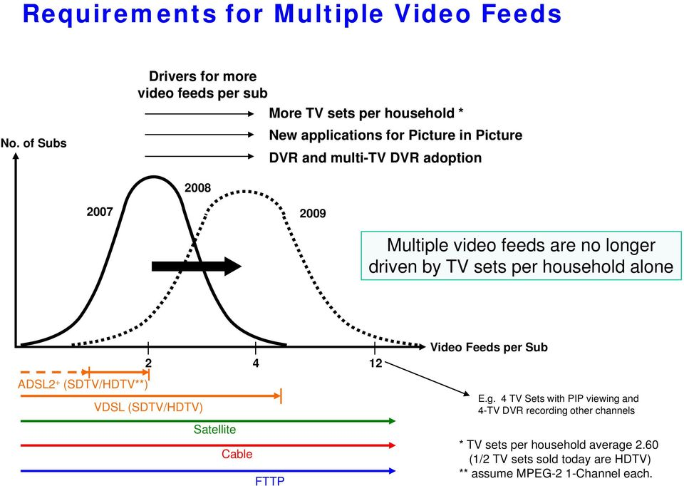 DVR adoption 2008 2007 2009 Multiple video feeds are no longer driven by TV sets per household alone 2 4 ADSL2 + (SDTV/HDTV**) VDSL