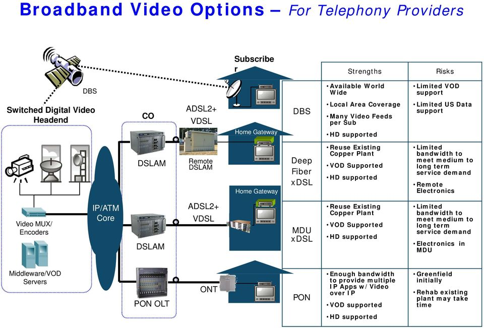 medium to long term service demand Remote Electronics Video MUX/ Encoders IP/ATM Core DSLAM ADSL2+ VDSL MDU xdsl Reuse Existing Copper Plant VOD Supported HD supported Limited bandwidth to meet