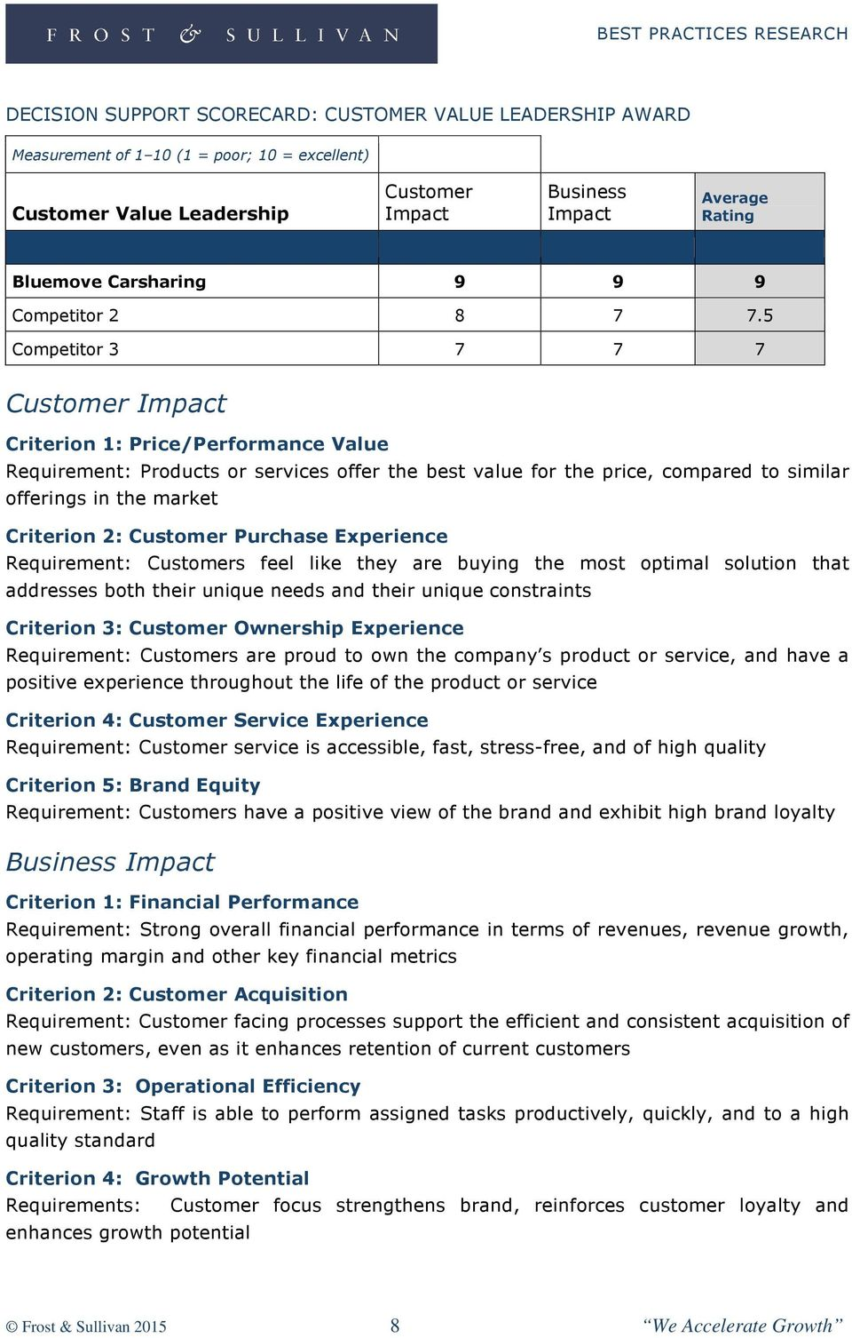 5 Competitor 3 7 7 7 Customer Impact Criterion 1: Price/Performance Value Requirement: Products or services offer the best value for the price, compared to similar offerings in the market Criterion