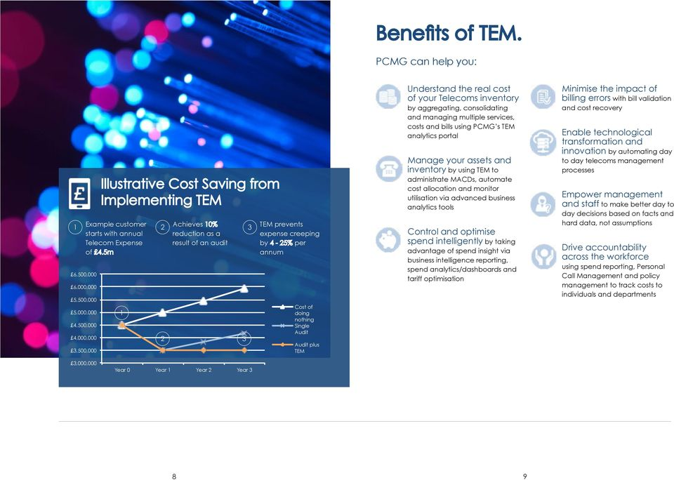 cost of your Telecoms inventory by aggregating, consolidating and managing multiple services, costs and bills using PCMG s TEM analytics portal Manage your assets and inventory by using TEM to