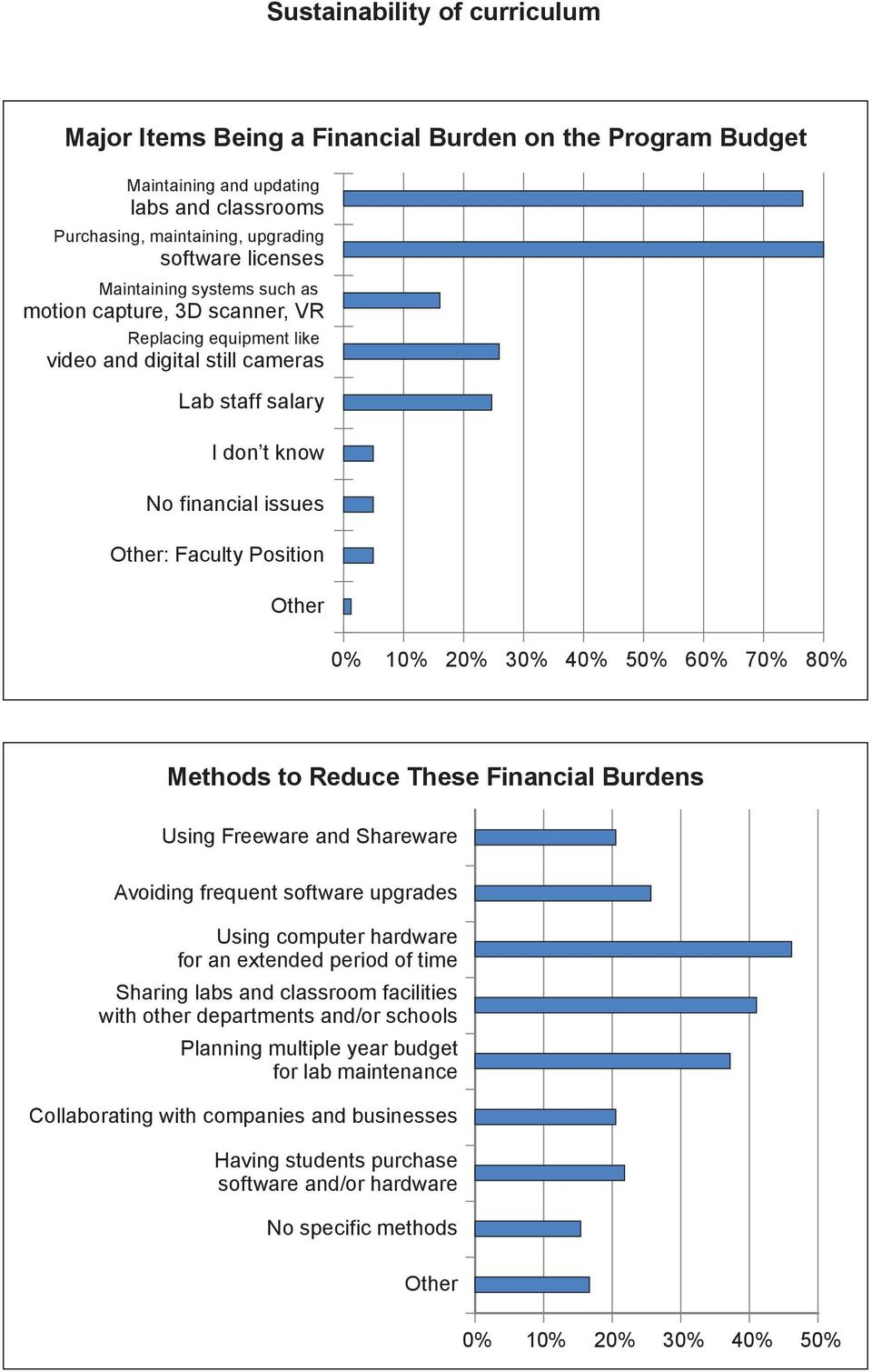 70% 80% Methods to Reduce These Financial Burdens Using Freeware and Shareware Avoiding frequent software upgrades Using computer hardware for an extended period of time Sharing labs and classroom